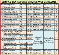 SERVICE TAX REVERSE CHARGE WEF 01.06.2016