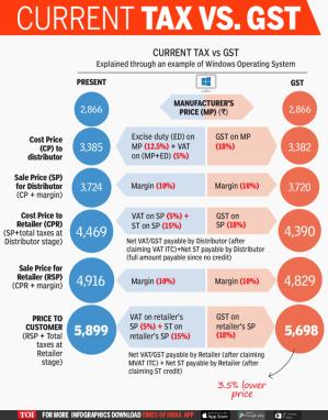 GST-Current-Taxes53537036.cms